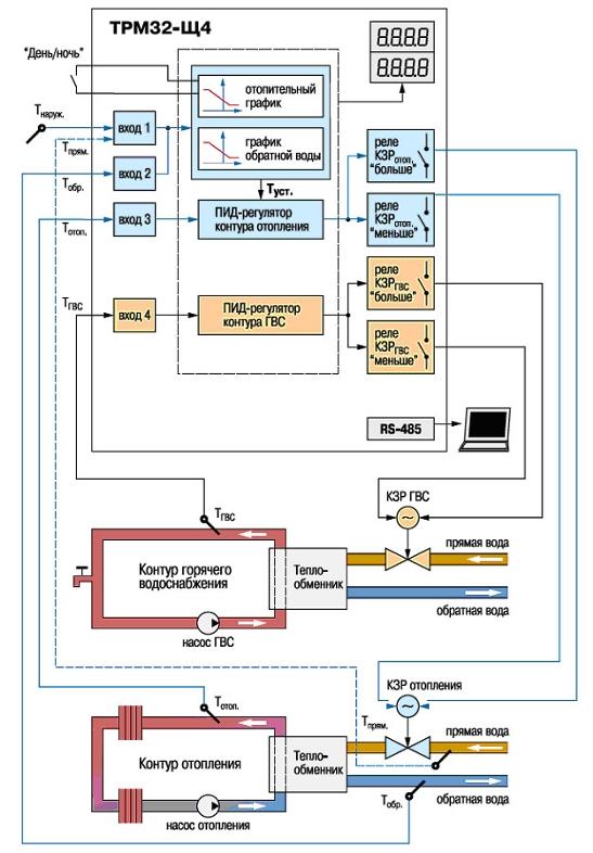 Технические характеристики ТРМ