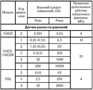 метран-650 руководство по эксплуатации - фото 10